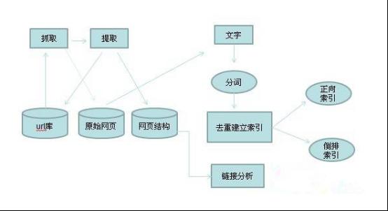 20160218《SEO实战密码(第3版)》精华整理04