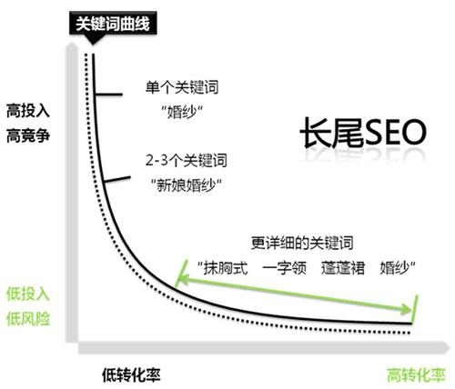 20160218《SEO实战密码(第3版)》精华整理06